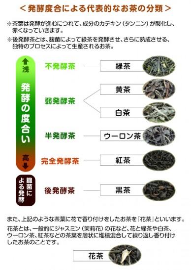 茶葉の発酵と商品名