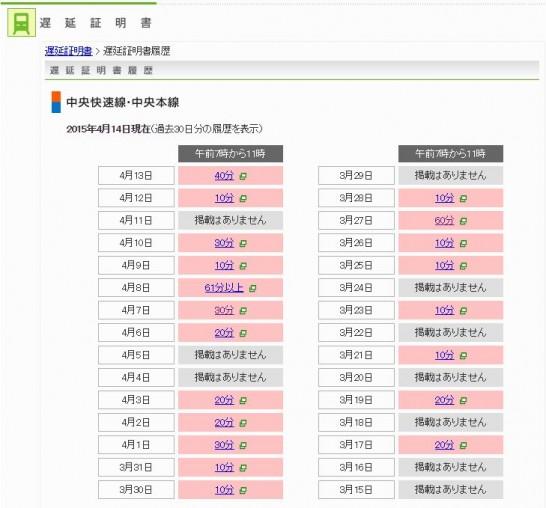 JR東日本中央線の過去の遅延履歴